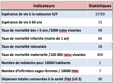 Indicateurs sanitaires du Burkina Faso